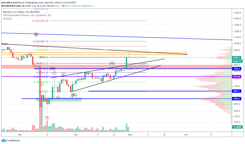 Bitcoin Price and Technical Market Analysis April 30th, 2020