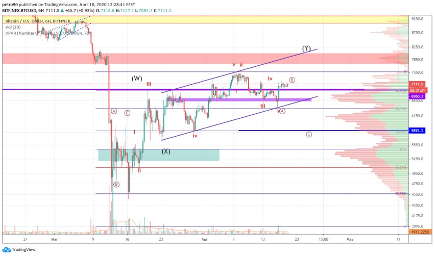 Bitcoin Price and Technical Market Analysis April 18th, 2020