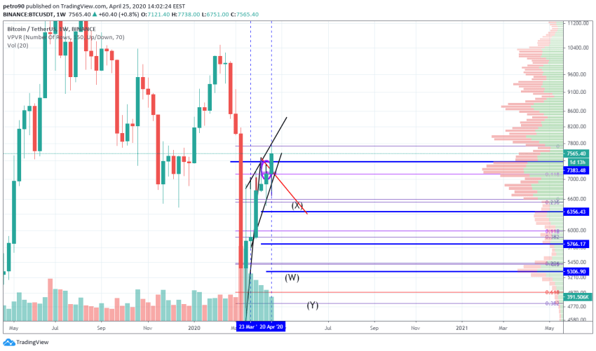 Bitcoin Price and Technical Market Analysis April 25th, 2020