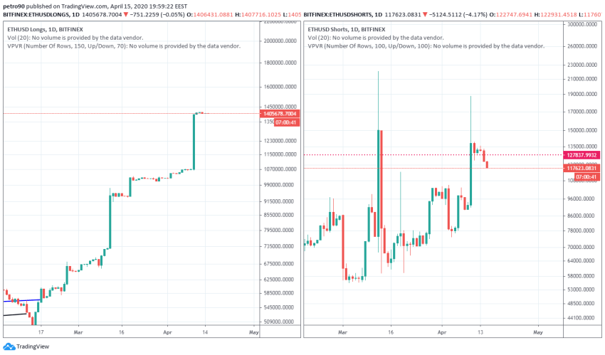 Ethereum Price and Technical Market Analysis April 15th, 2020