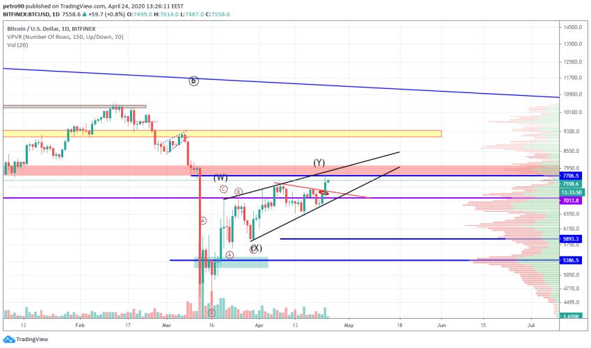 Bitcoin Price and Technical Market Analysis April 24th, 2020