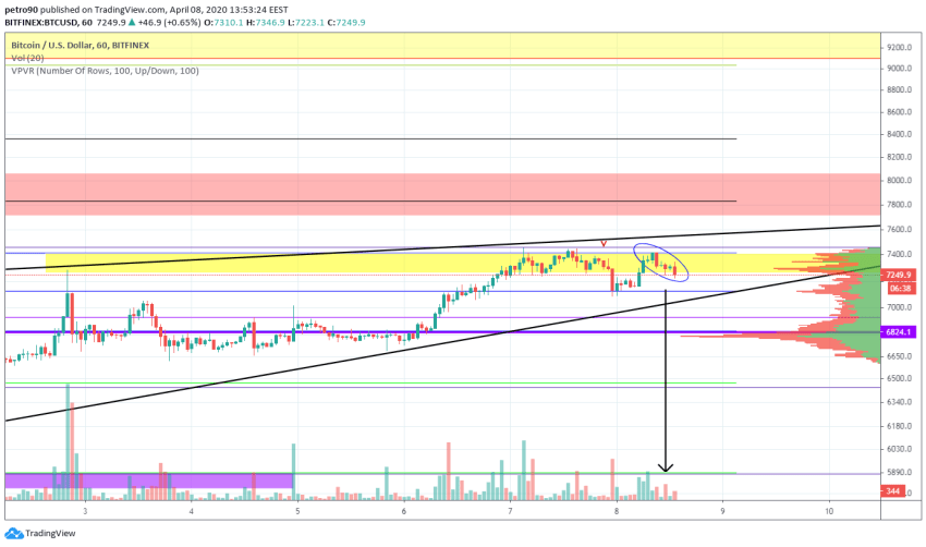 Bitcoin Price and Technical Market Analysis April 8th, 2020