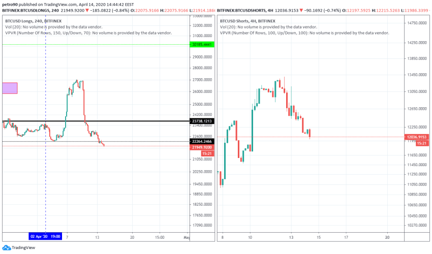 Bitcoin Price and Technical Market Analysis April 14th, 2020
