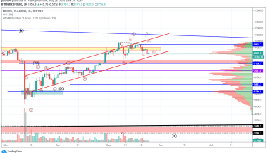 Bitcoin Price and Technical Market Analysis May 25th, 2020