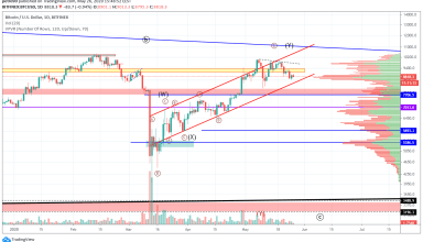 Bitcoin Price and Technical Market Analysis May 26th, 2020