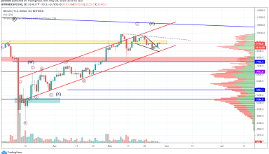 Bitcoin Price and Technical Market Analysis May 28th, 2020