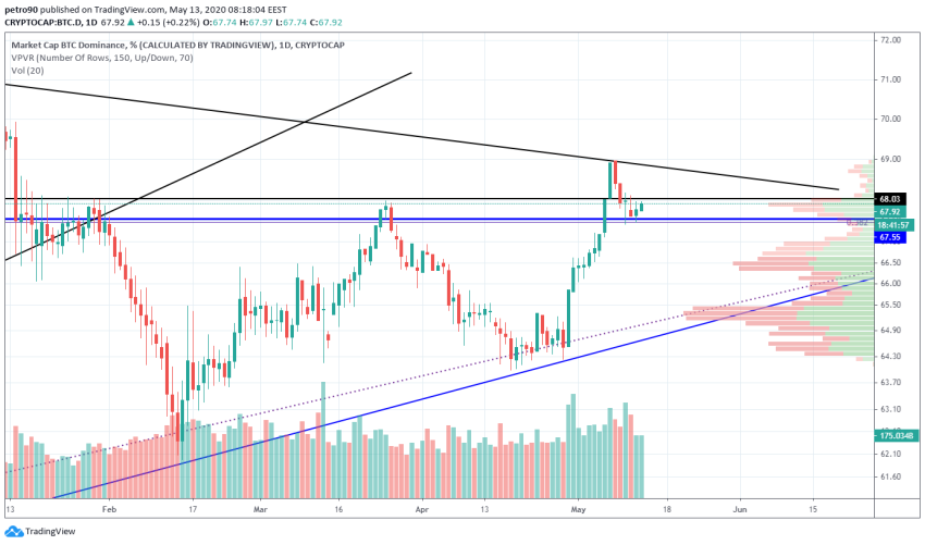 Bitcoin Price and Technical Market Analysis May 13th, 2020