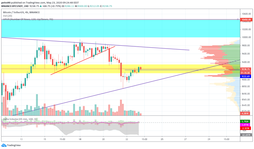 Bitcoin Price and Technical Market Analysis May 23rd, 2020