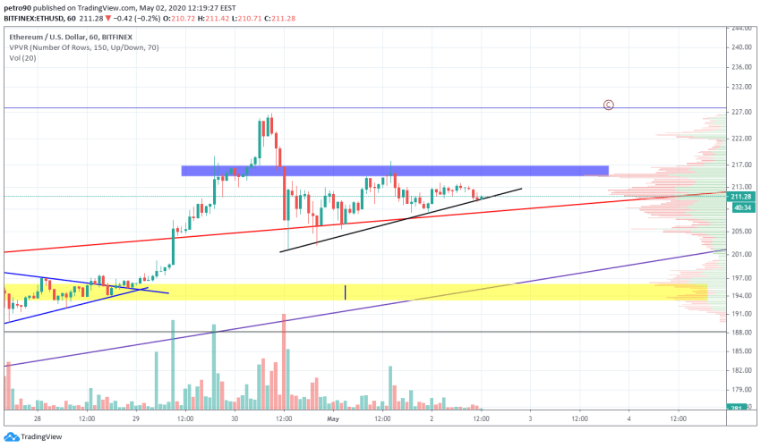 Ethereum Price and Technical Market Analysis May 2nd, 2020
