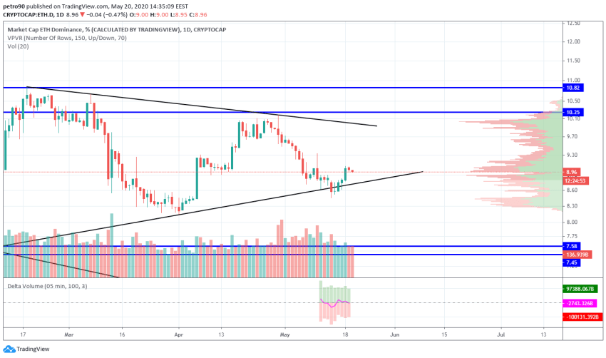 Ethereum Price and Technical Market Analysis May 20th, 2020