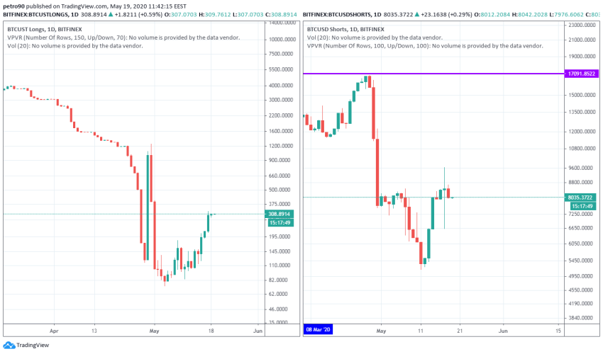 Bitcoin Price and Technical Market Analysis May 19th, 2020