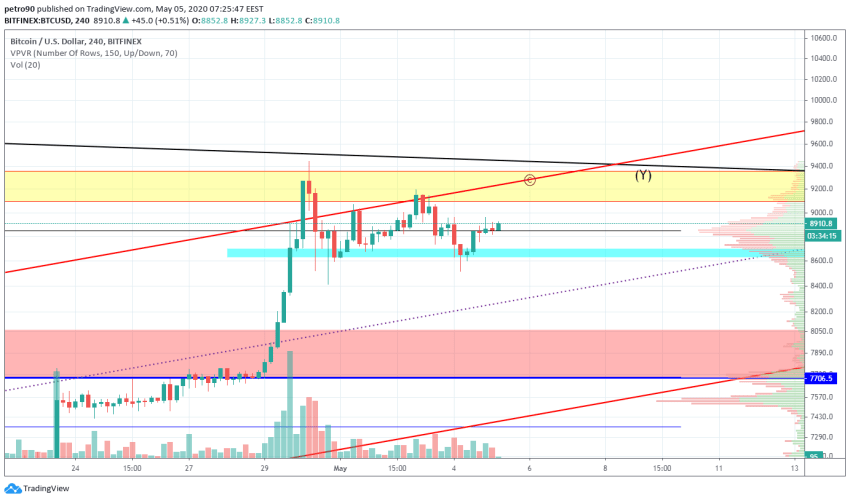 Bitcoin Price and Technical Market Analysis May 5th, 2020