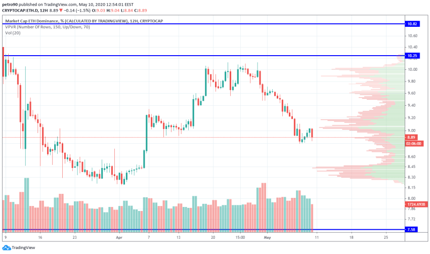 Ethereum Price and Technical Market Analysis May 10th, 2020