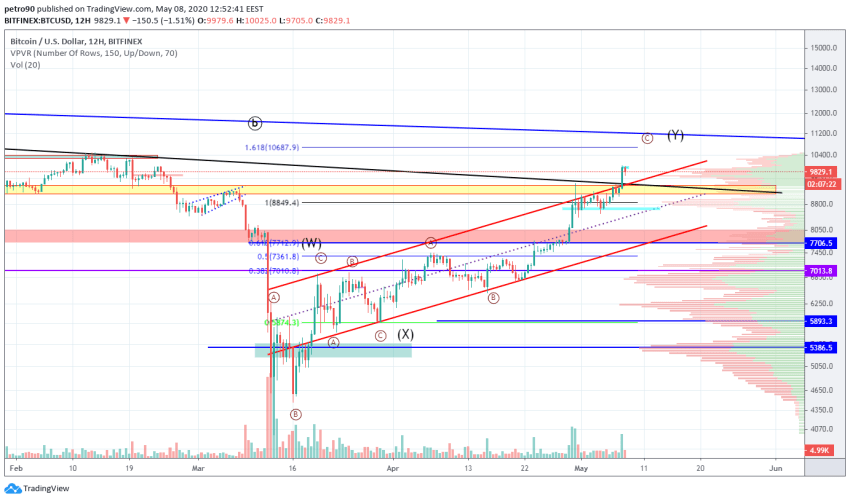 Bitcoin Price and Technical Market Analysis May 8th, 2020