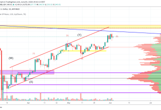 Ethereum Price and Technical Market Analysis June 3rd, 2020