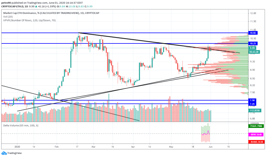 Ethereum Price and Technical Market Analysis June 1st, 2020