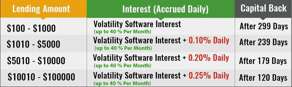 Bitconnect lending interest detail chart