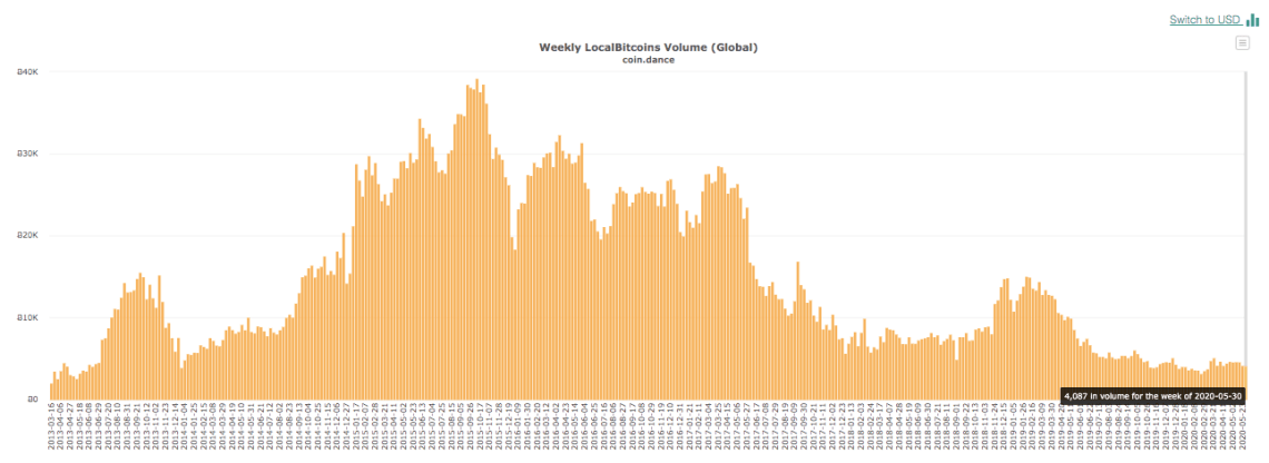 Global BTC trading volumes on LocalBitcoins. Source: Coin Dance