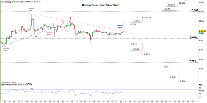 Bitcoin four hour price chart 22-06-20