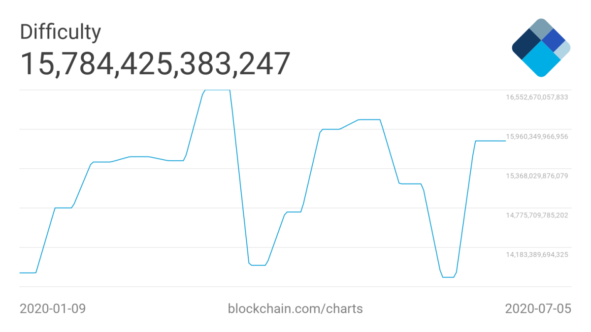 Bitcoin 7-day average difficulty six-month chart