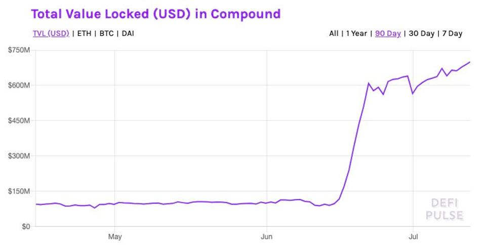 Total value ($USD) locked up in Compound network.
