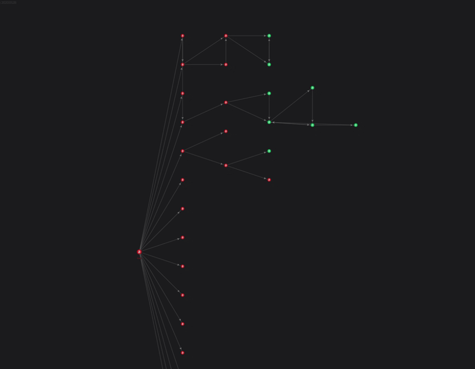 Bitcoin wallet tree of transactions that displays how funds have been flowing from the fraudulent address to new addresses.
