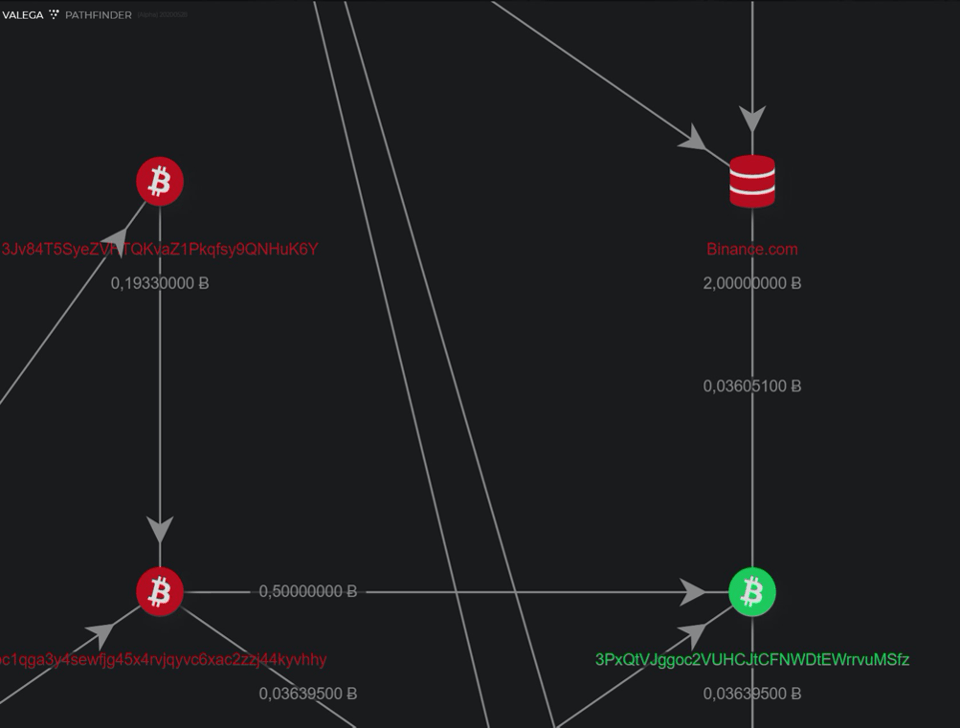 Cryptocurrency transfer chart displaying the transfer of funds.