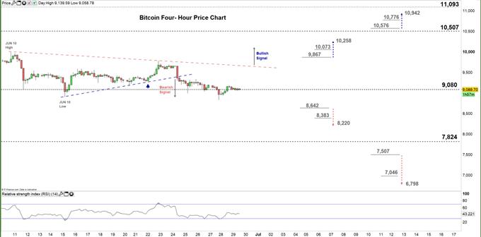 Bitcoin four hour price chart 29-06-20