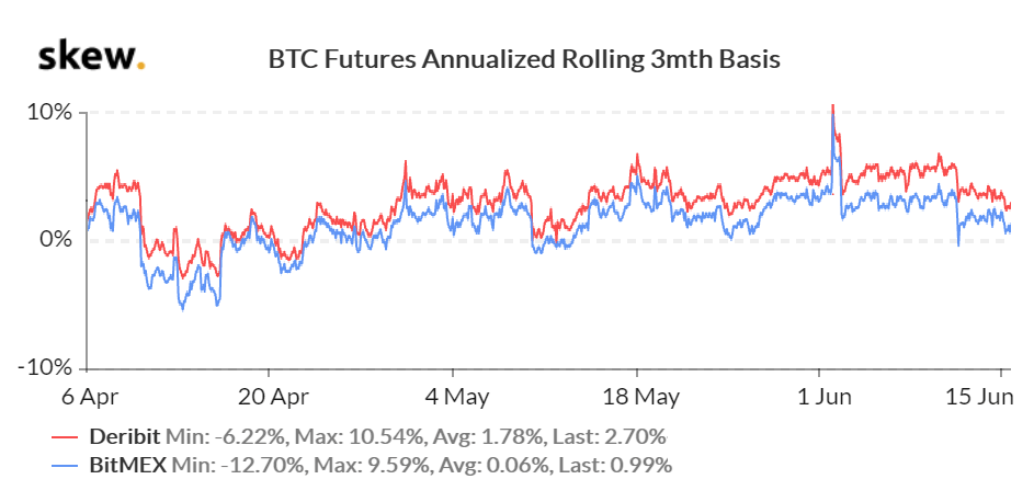 BTC futures 3-month contracts premium