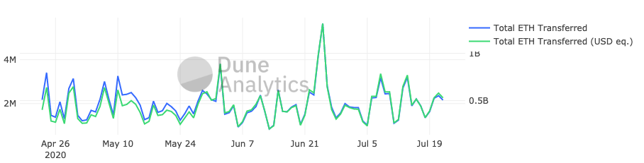 Daily Volume ETH Transferred on Ethereum by Dune Analytics