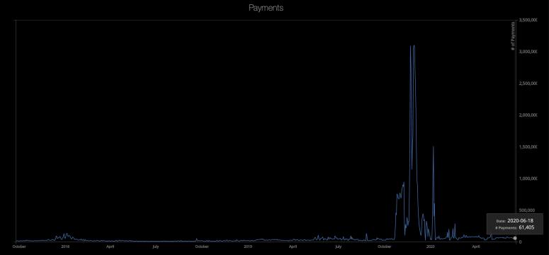 fm-june-22-chart-2-ripplepayments