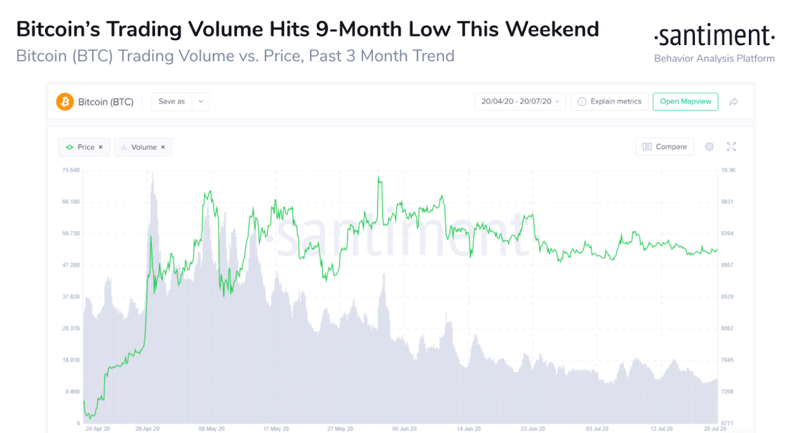 The trading volume of Bitcoin continues to decline