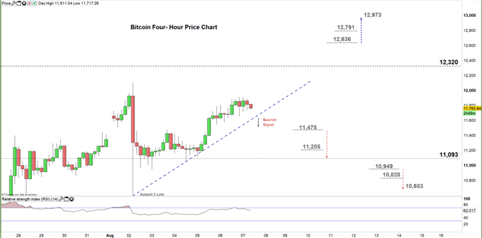 Bitcoin four hour price chart 07-08-20