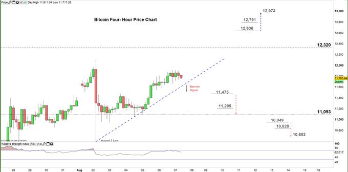 Bitcoin four hour price chart 07-08-20