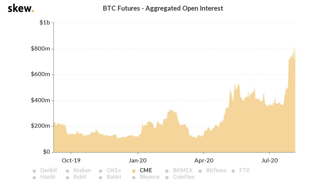 CME Bitcoin futures open interest