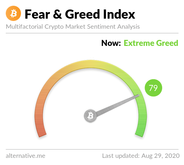 Crypto Fear & Greed Index on August 29, 2020