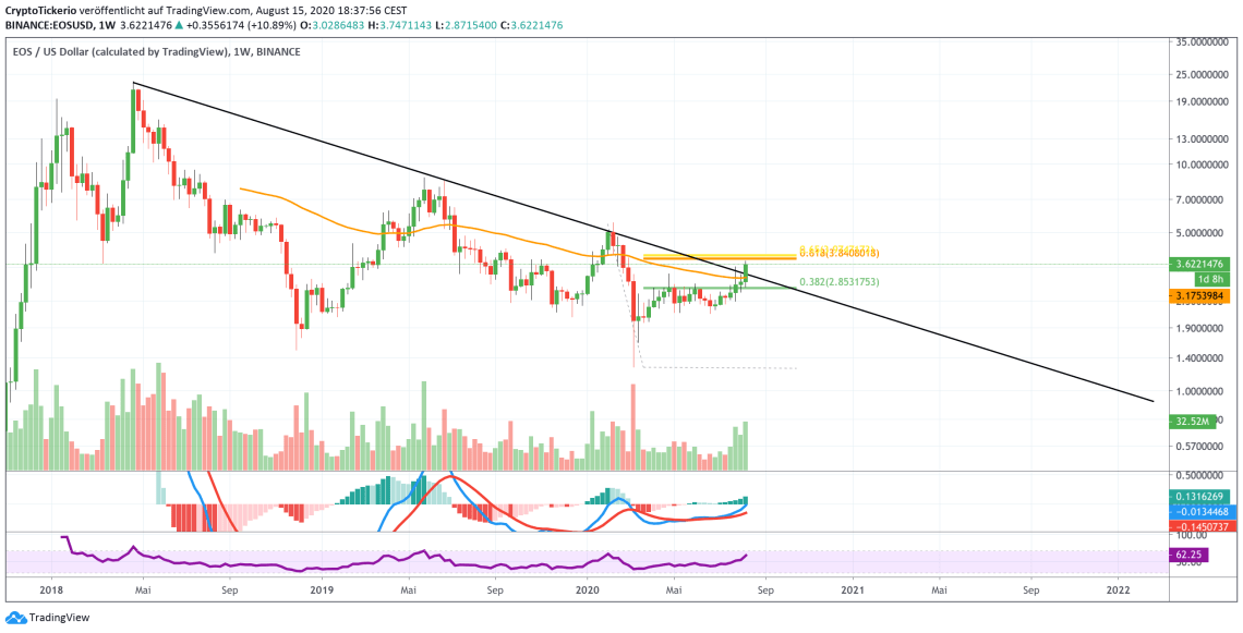 EOSUSD 1W chart on Tradingview