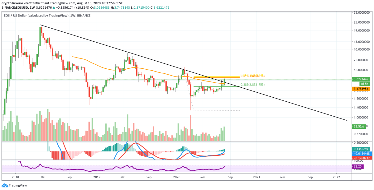EOSUSD 1W chart on Tradingview
