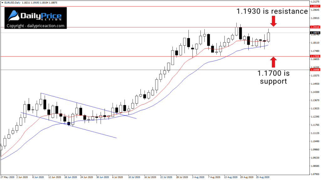 EURUSD consolidation between 1.1700 support and 1.1900 resistance