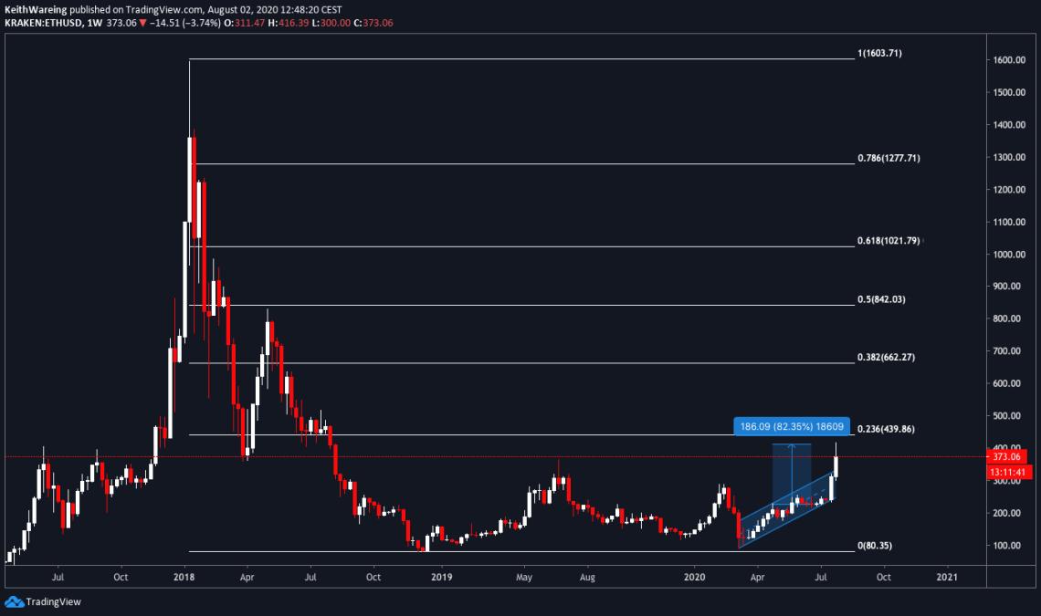 ETH/USD 1-week chart