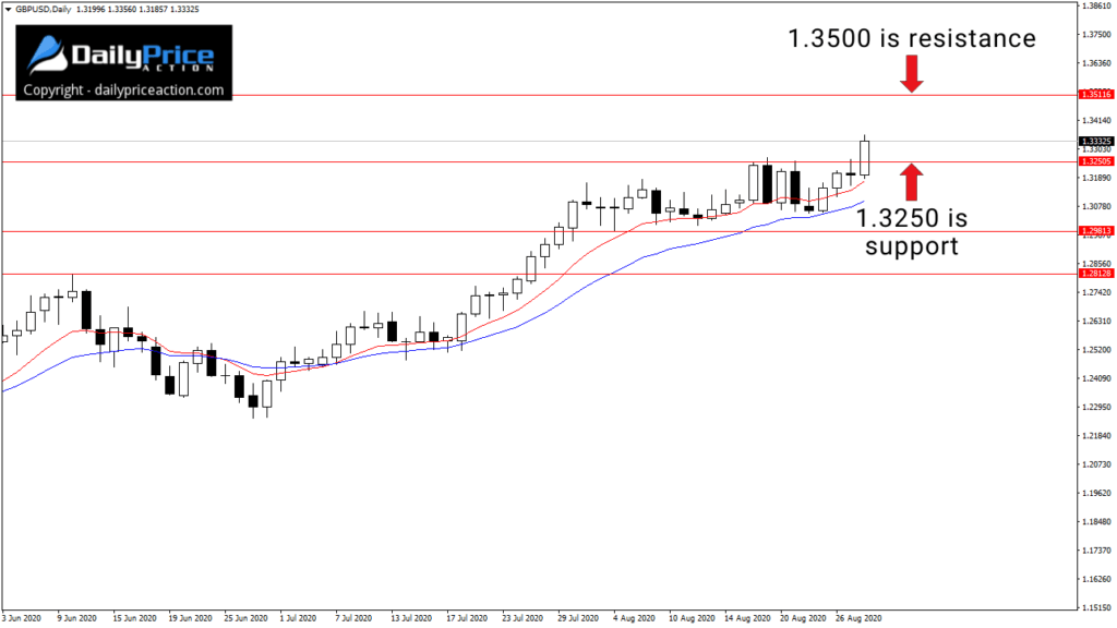 GBPUSD breaking above 1.3250.
