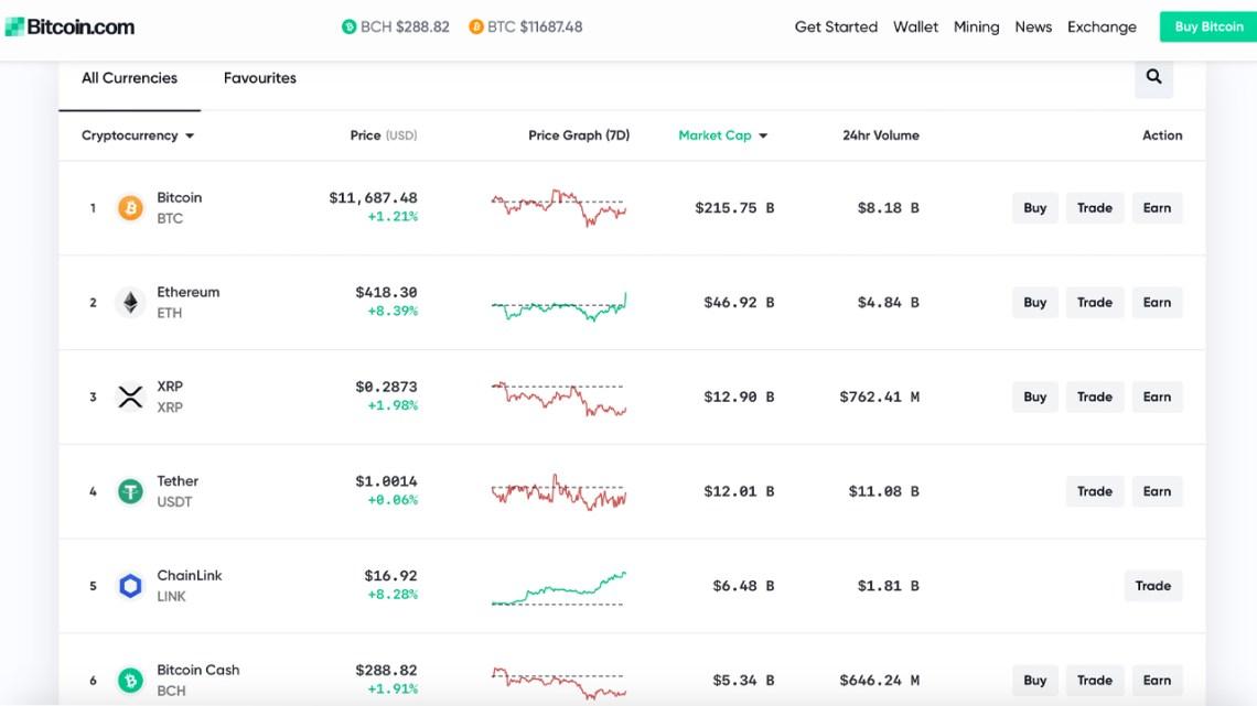 Markets.Bitcoin.Com Holds Fort as Coinmarketcap Temporarily Goes Offline