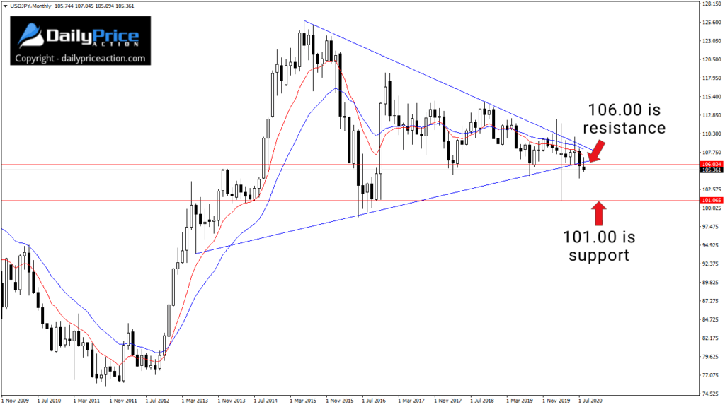 USDJPY wedge on the monthly chart