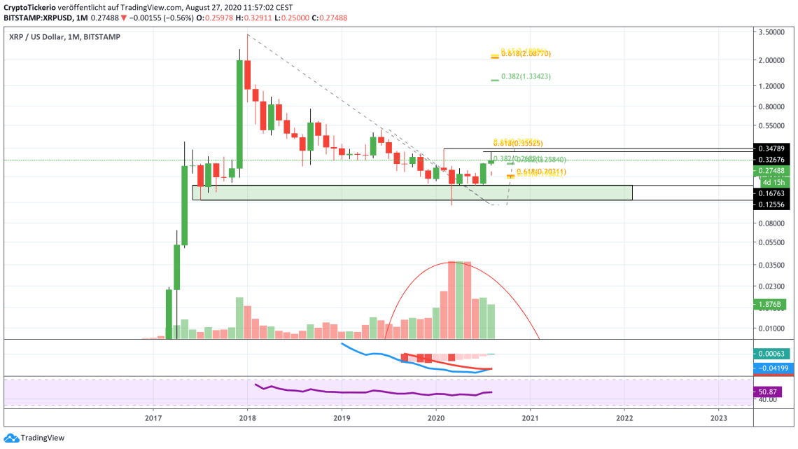 XRP/USD Monthly – Tradingview
