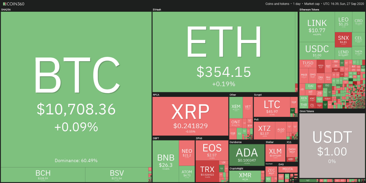 Crypto market data daily view. Source: Coin360