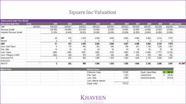 Square Valuation