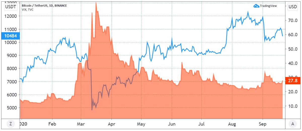 BTC (blue) versus S&P 500 VIX (red)