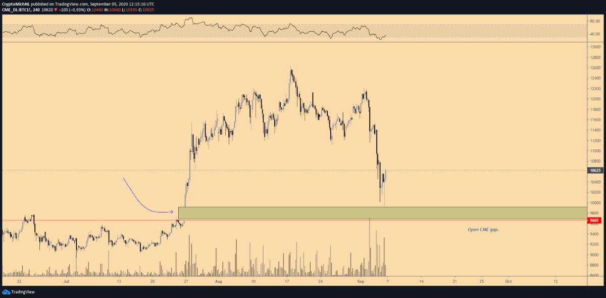 BTC/USD CME 4-hour chart