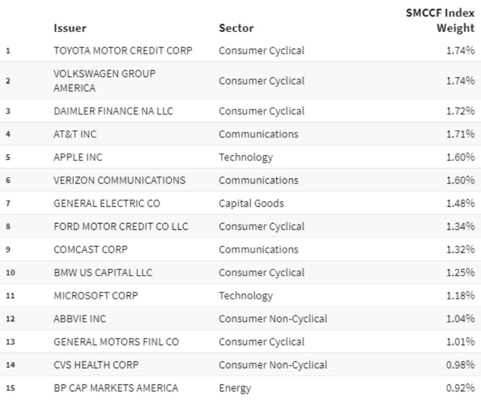 SMCCF Index Chart