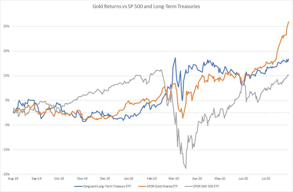 Gold Returns vs SP 500 and Long-Term Treasuries Chart